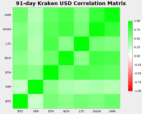 Kraken Correlation Matrix against USD