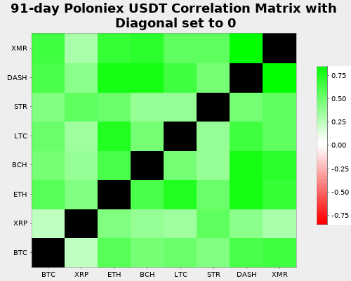 Poloniex Correlation Matrix against USDT